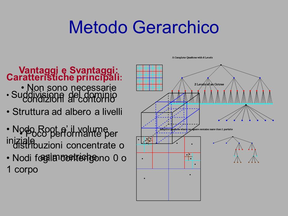 Metodo Gerarchico Caratteristiche principali : Suddivisione del dominio Struttura ad albero a livelli Nodo Root e il volume iniziale Nodi foglia contengono 0 o 1 corpo Vantaggi e Svantaggi: Non sono necessarie condizioni al contorno Poco performante per distribuzioni concentrate o asimmetriche