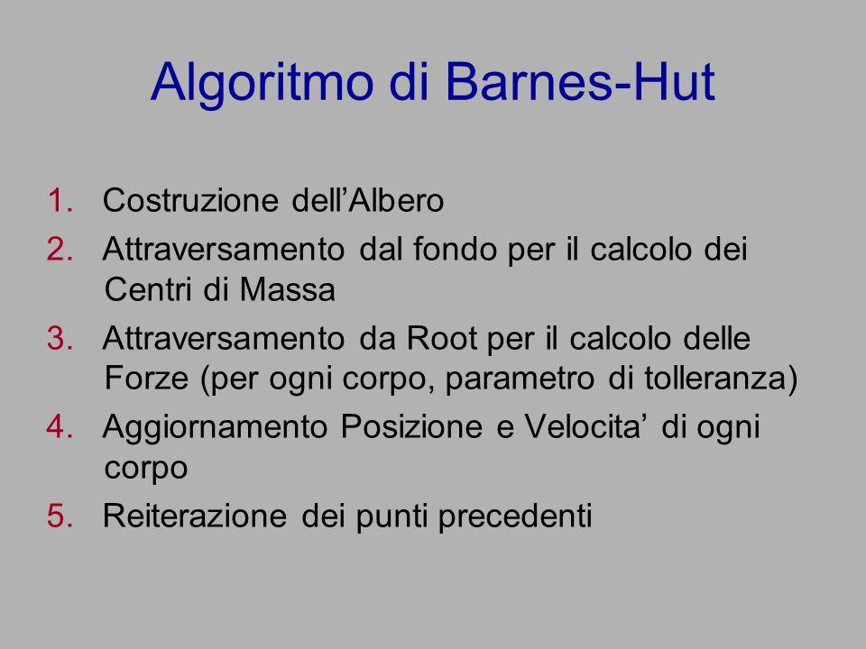 Algoritmo di Barnes-Hut 1. Costruzione dellAlbero 2.