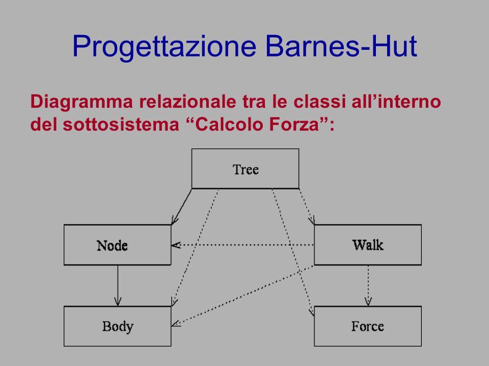 Progettazione Barnes-Hut Diagramma relazionale tra le classi allinterno del sottosistema Calcolo Forza: