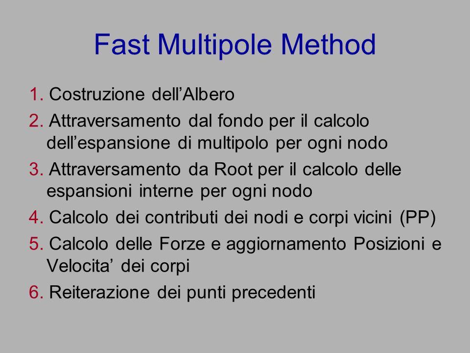 Fast Multipole Method 1. Costruzione dellAlbero 2.