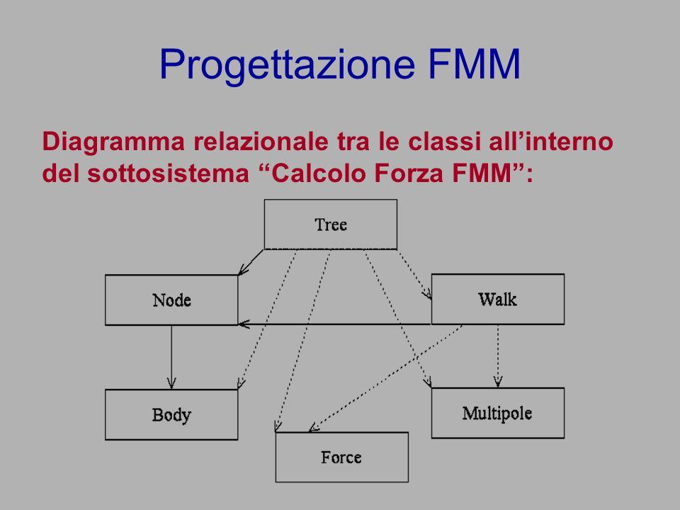 Progettazione FMM Diagramma relazionale tra le classi allinterno del sottosistema Calcolo Forza FMM:
