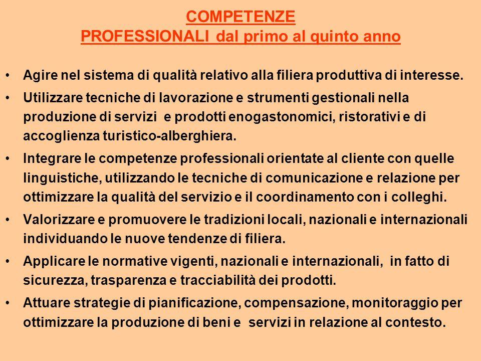 COMPETENZE PROFESSIONALI dal primo al quinto anno Agire nel sistema di qualità relativo alla filiera produttiva di interesse.