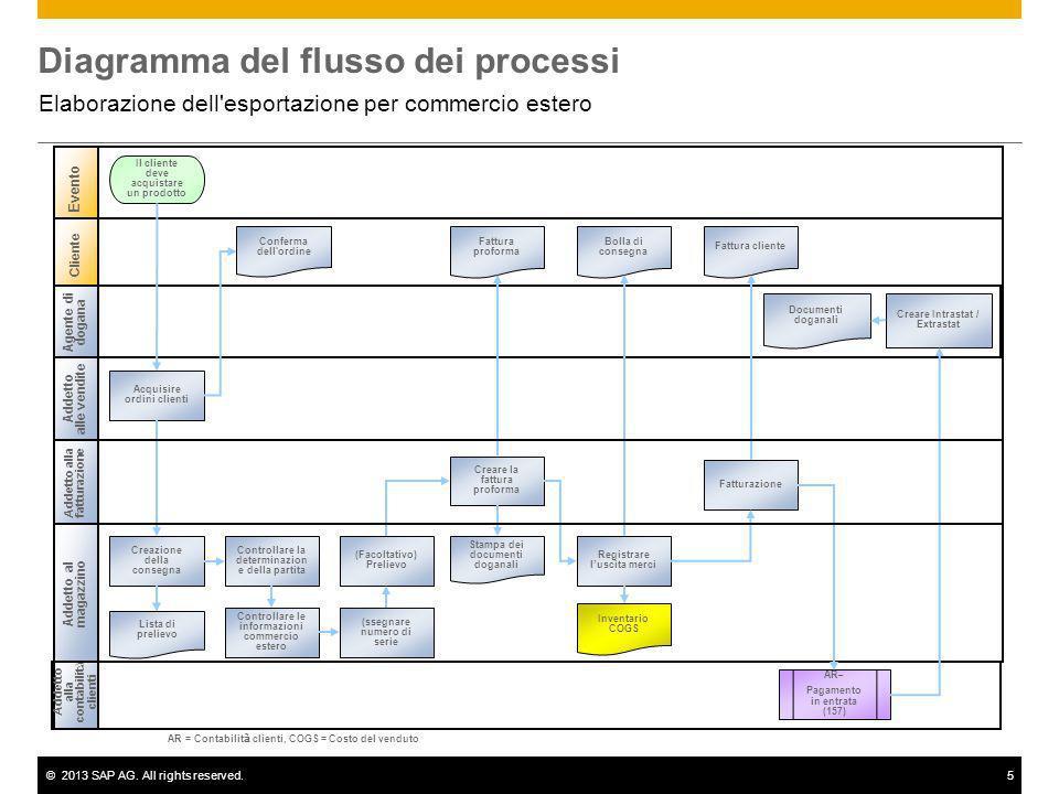 ©2013 SAP AG. All rights reserved.5 Diagramma del flusso dei processi Elaborazione dell'esportazione per commercio estero Addetto alle vendite Addetto