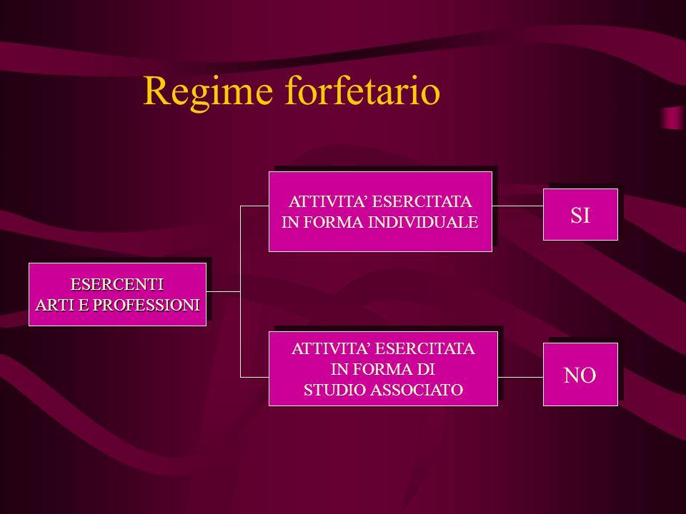 Regime forfetario ESERCENTI ARTI E PROFESSIONI ESERCENTI ATTIVITA ESERCITATA IN FORMA INDIVIDUALE ATTIVITA ESERCITATA IN FORMA INDIVIDUALE ATTIVITA ES