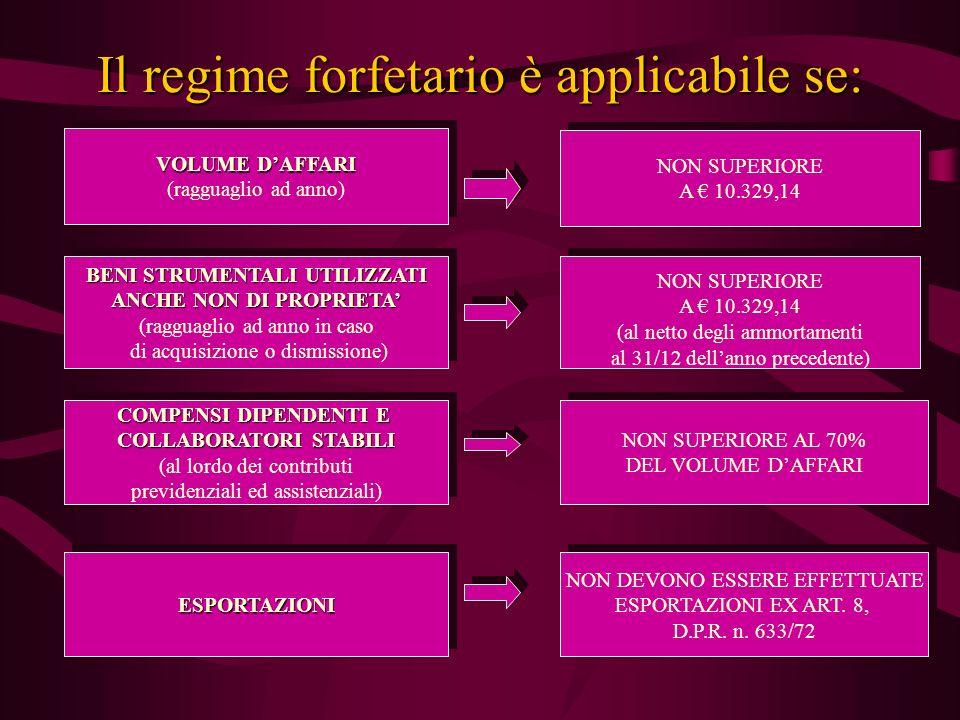 Il regime forfetario è applicabile se: VOLUME DAFFARI (ragguaglio ad anno) VOLUME DAFFARI (ragguaglio ad anno) BENI STRUMENTALI UTILIZZATI ANCHE NON DI PROPRIETA (ragguaglio ad anno in caso di acquisizione o dismissione) BENI STRUMENTALI UTILIZZATI ANCHE NON DI PROPRIETA (ragguaglio ad anno in caso di acquisizione o dismissione) COMPENSI DIPENDENTI E COLLABORATORI STABILI (al lordo dei contributi previdenziali ed assistenziali) COMPENSI DIPENDENTI E COLLABORATORI STABILI (al lordo dei contributi previdenziali ed assistenziali) ESPORTAZIONIESPORTAZIONI NON SUPERIORE A 10.329,14 NON SUPERIORE A 10.329,14 NON SUPERIORE A 10.329,14 (al netto degli ammortamenti al 31/12 dellanno precedente) NON SUPERIORE A 10.329,14 (al netto degli ammortamenti al 31/12 dellanno precedente) NON SUPERIORE AL 70% DEL VOLUME DAFFARI NON SUPERIORE AL 70% DEL VOLUME DAFFARI NON DEVONO ESSERE EFFETTUATE ESPORTAZIONI EX ART.