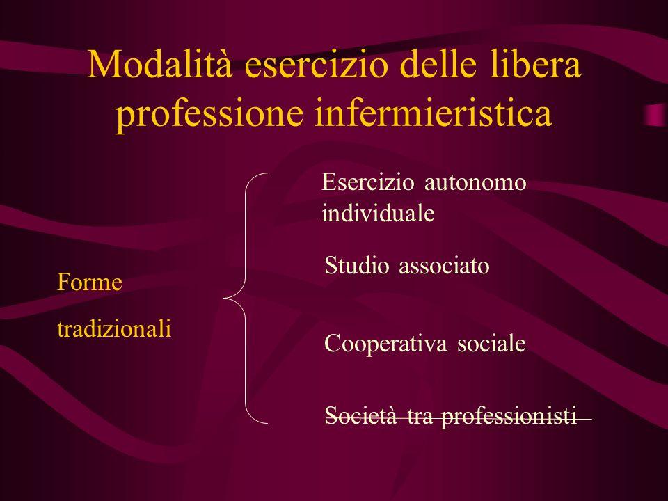 Modalità esercizio delle libera professione infermieristica Forme tradizionali Esercizio autonomo individuale Studio associato Cooperativa sociale Società tra professionisti