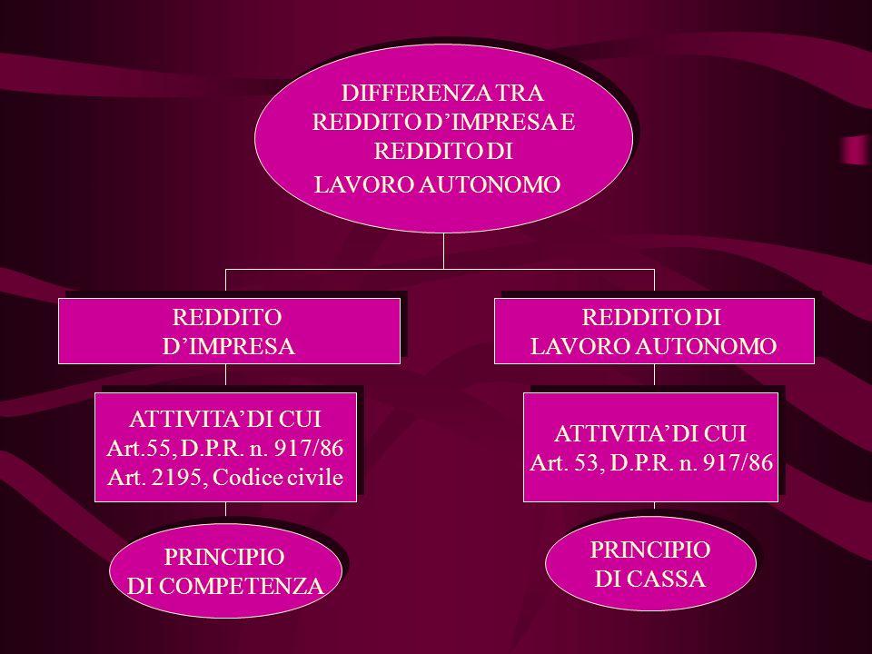 DIFFERENZA TRA REDDITO DIMPRESA E REDDITO DI LAVORO AUTONOMO DIFFERENZA TRA REDDITO DIMPRESA E REDDITO DI LAVORO AUTONOMO REDDITO DIMPRESA REDDITO DIMPRESA REDDITO DI LAVORO AUTONOMO REDDITO DI LAVORO AUTONOMO ATTIVITA DI CUI Art.55, D.P.R.