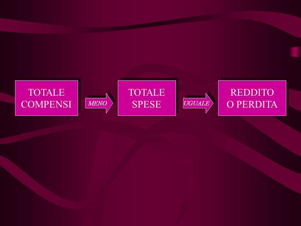 TOTALE COMPENSI TOTALE COMPENSI TOTALE SPESE TOTALE SPESE REDDITO O PERDITA REDDITO O PERDITA MENO UGUALE