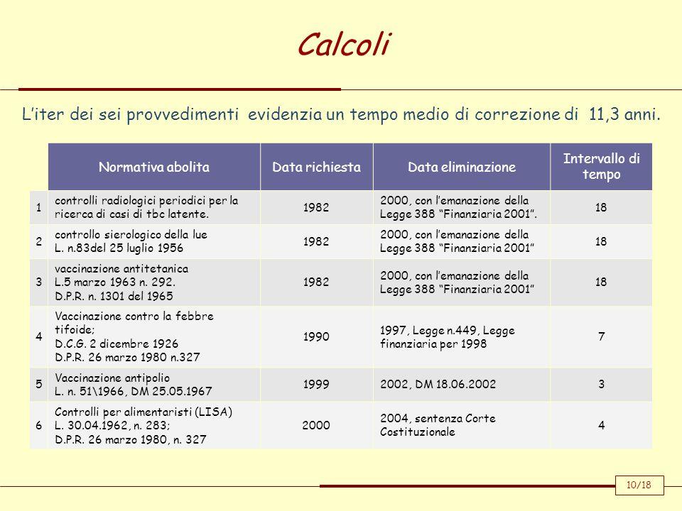 Calcoli 10/18 Normativa abolitaData richiestaData eliminazione Intervallo di tempo 1 controlli radiologici periodici per la ricerca di casi di tbc lat