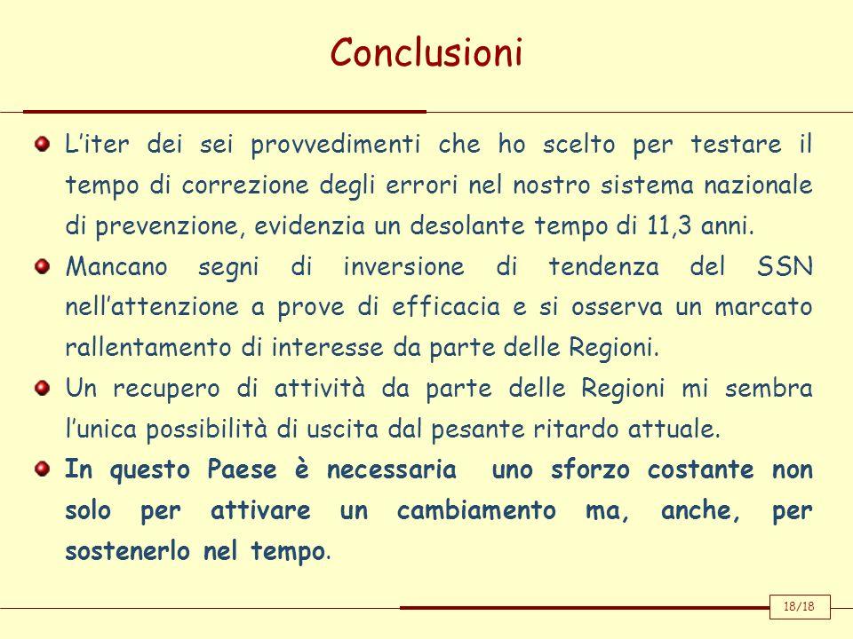 Conclusioni Liter dei sei provvedimenti che ho scelto per testare il tempo di correzione degli errori nel nostro sistema nazionale di prevenzione, evi