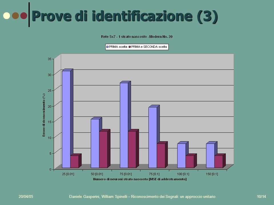 20/04/05Daniele Gasperini, William Spinelli – Riconoscimento dei Segnali: un approccio unitario10/14 Prove di identificazione (3)