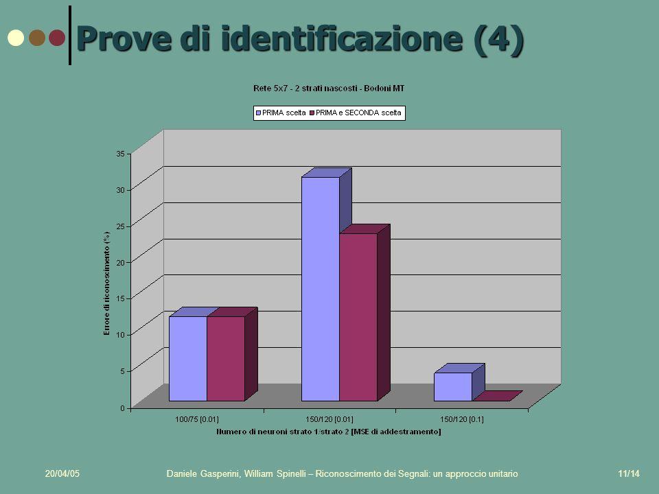 20/04/05Daniele Gasperini, William Spinelli – Riconoscimento dei Segnali: un approccio unitario11/14 Prove di identificazione (4)