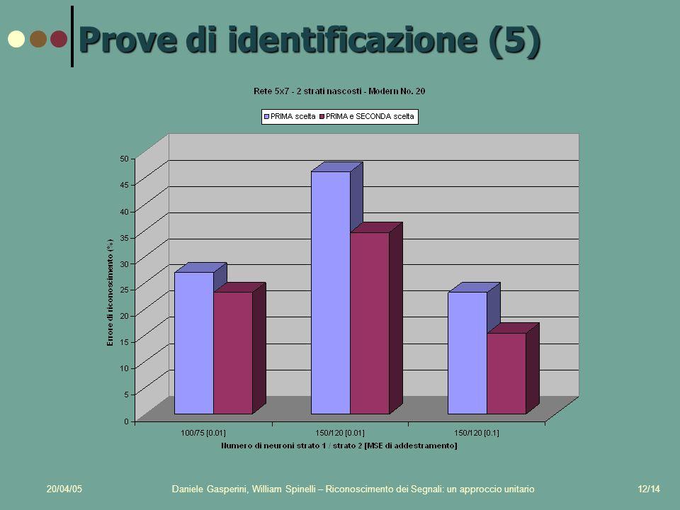 20/04/05Daniele Gasperini, William Spinelli – Riconoscimento dei Segnali: un approccio unitario12/14 Prove di identificazione (5)