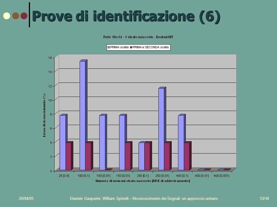 20/04/05Daniele Gasperini, William Spinelli – Riconoscimento dei Segnali: un approccio unitario13/14 Prove di identificazione (6)