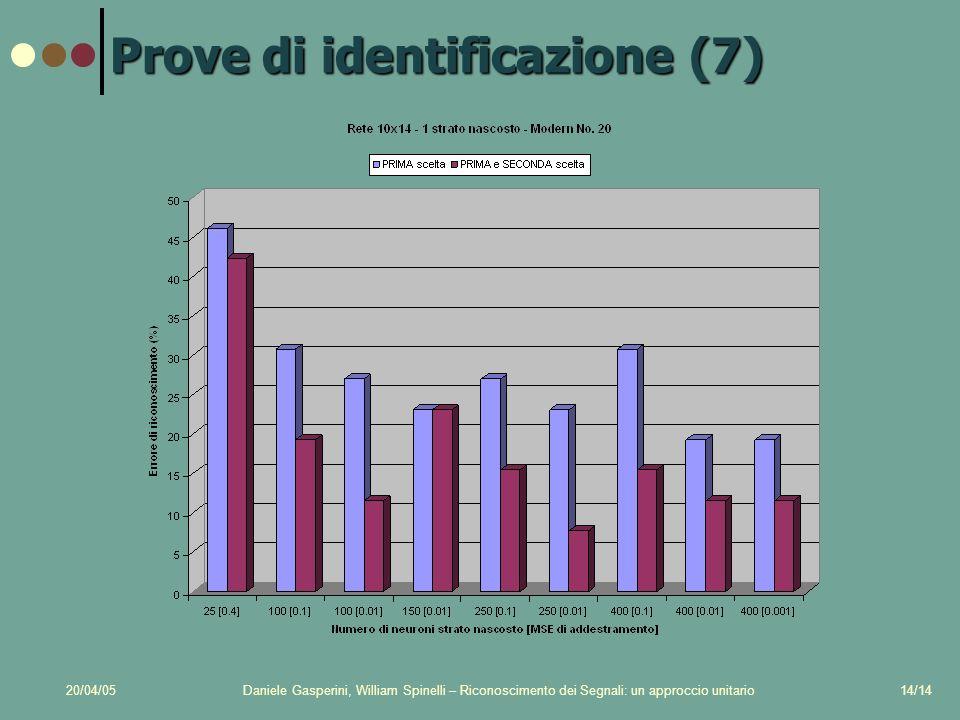 20/04/05Daniele Gasperini, William Spinelli – Riconoscimento dei Segnali: un approccio unitario14/14 Prove di identificazione (7)