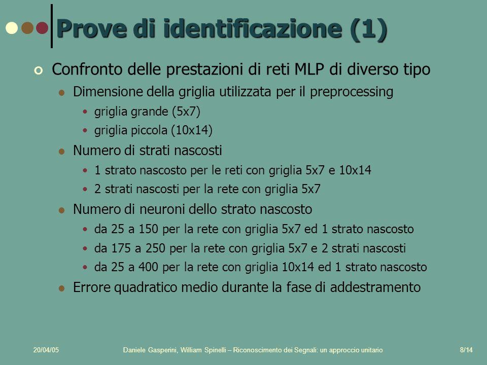 20/04/05Daniele Gasperini, William Spinelli – Riconoscimento dei Segnali: un approccio unitario8/14 Prove di identificazione (1) Confronto delle prest