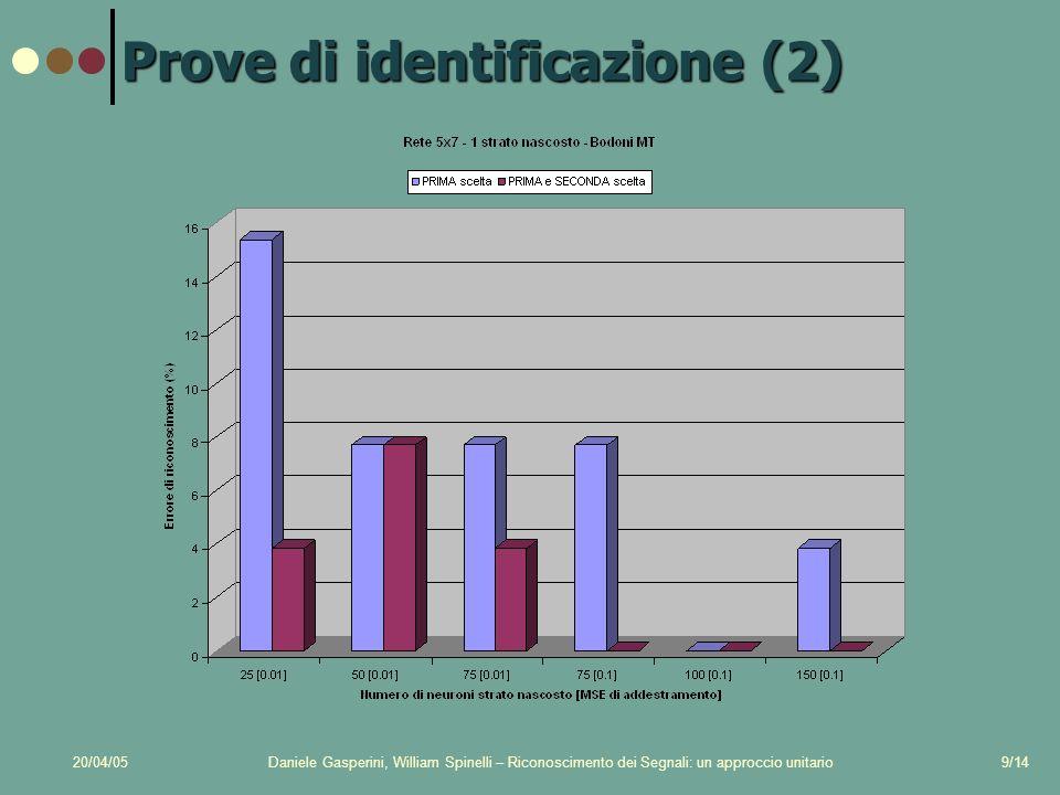 20/04/05Daniele Gasperini, William Spinelli – Riconoscimento dei Segnali: un approccio unitario9/14 Prove di identificazione (2)