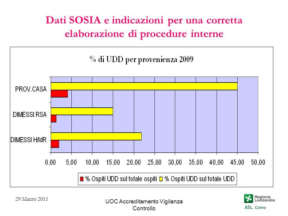 UOC Accreditamento Vigilanza Controllo Dati SOSIA e indicazioni per una corretta elaborazione di procedure interne 29 Marzo 2011