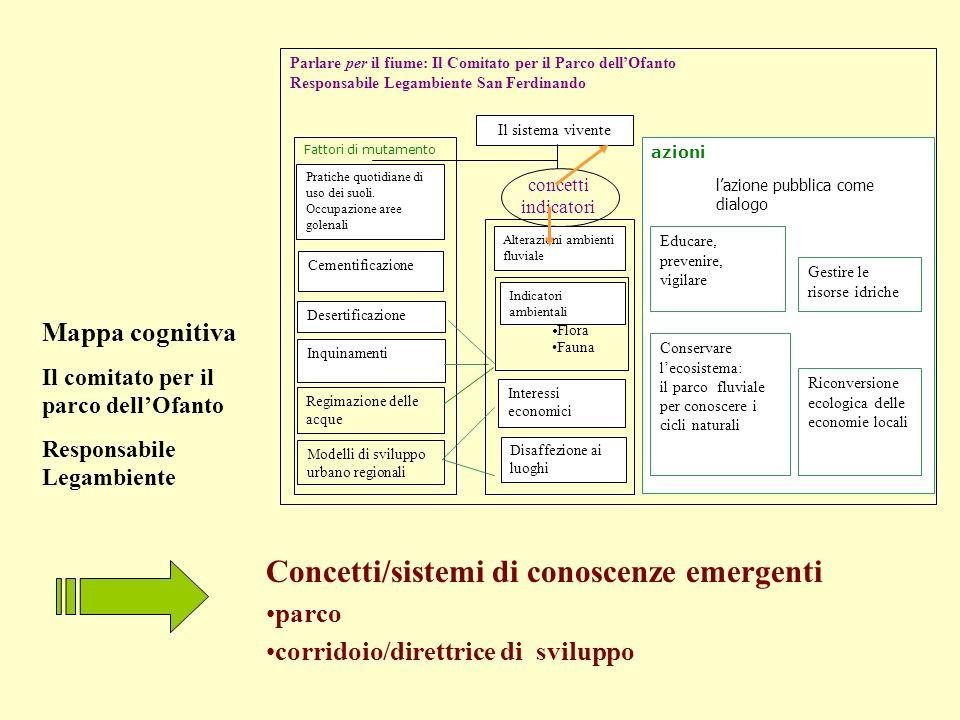 Concetti/sistemi di conoscenze emergenti parco corridoio/direttrice di sviluppo Mappa cognitiva Il comitato per il parco dellOfanto Responsabile Legam
