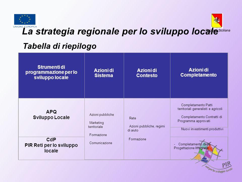 La strategia regionale per lo sviluppo locale Tabella di riepilogo Strumenti di programmazione per lo sviluppo locale Azioni di Sistema Azioni di Cont