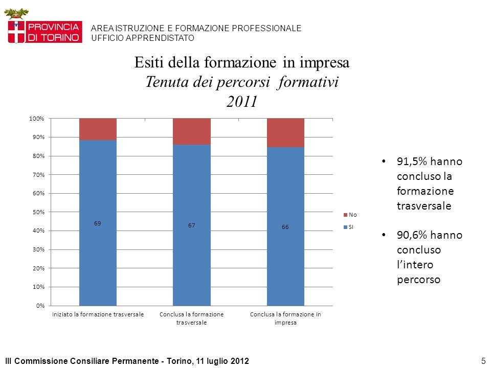 5III Commissione Consiliare Permanente - Torino, 11 luglio 2012 AREA ISTRUZIONE E FORMAZIONE PROFESSIONALE UFFICIO APPRENDISTATO Esiti della formazione in impresa Tenuta dei percorsi formativi 2011 91,5% hanno concluso la formazione trasversale 90,6% hanno concluso lintero percorso