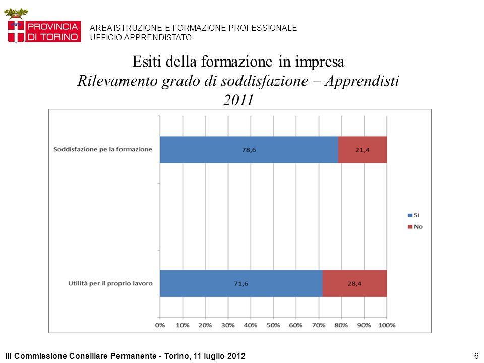 6III Commissione Consiliare Permanente - Torino, 11 luglio 2012 AREA ISTRUZIONE E FORMAZIONE PROFESSIONALE UFFICIO APPRENDISTATO Esiti della formazione in impresa Rilevamento grado di soddisfazione – Apprendisti 2011
