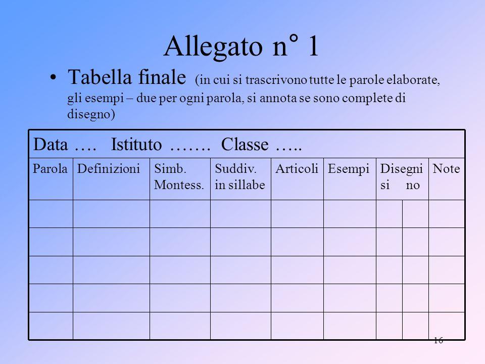 16 Allegato n° 1 Tabella finale (in cui si trascrivono tutte le parole elaborate, gli esempi – due per ogni parola, si annota se sono complete di disegno) Disegni si no NoteEsempiArticoliSuddiv.