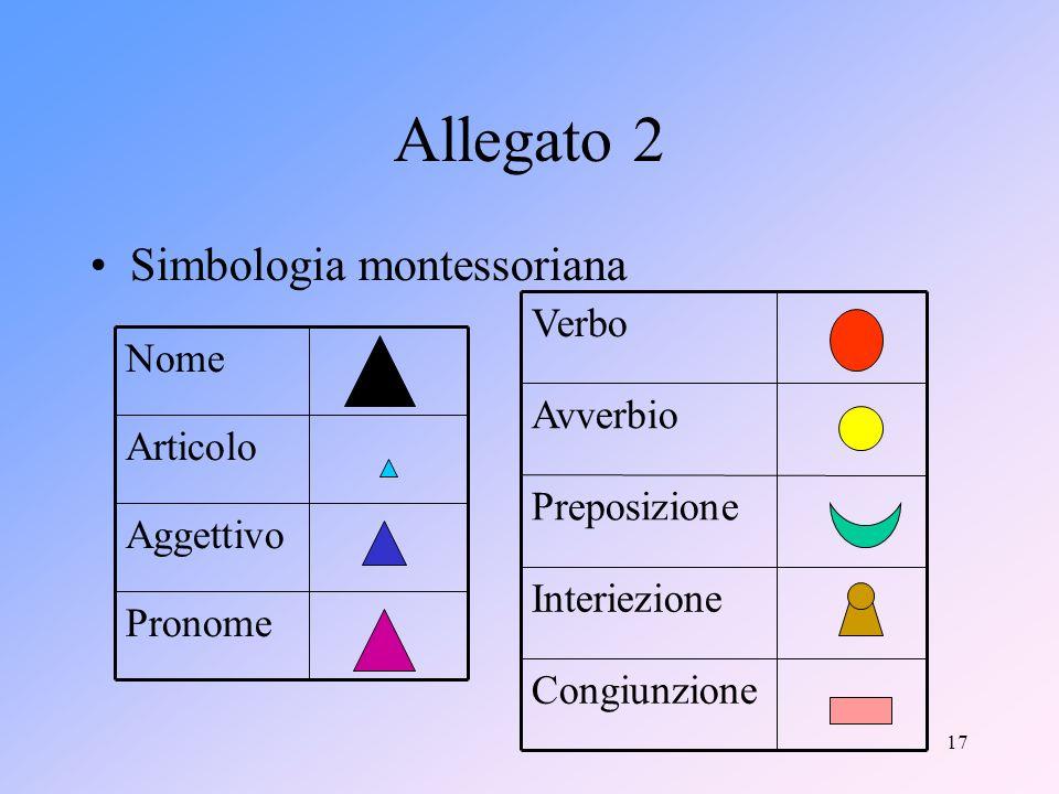17 Allegato 2 Simbologia montessoriana Pronome Aggettivo Articolo Nome Congiunzione Interiezione Preposizione Avverbio Verbo