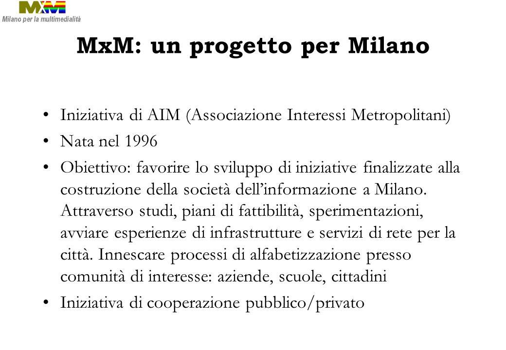 MxM: un progetto per Milano Iniziativa di AIM (Associazione Interessi Metropolitani) Nata nel 1996 Obiettivo: favorire lo sviluppo di iniziative final