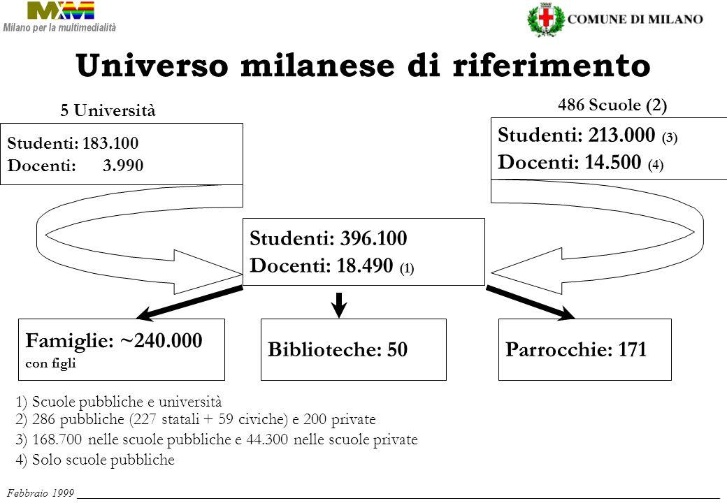 Studenti: 396.100 Docenti: 18.490 (1) Studenti: 213.000 (3) Docenti: 14.500 (4) Studenti: 183.100 Docenti: 3.990 Famiglie: ~240.000 con figli Biblioteche: 50Parrocchie: 171 5 Università 486 Scuole (2) 1) Scuole pubbliche e università 2) 286 pubbliche (227 statali + 59 civiche) e 200 private 3) 168.700 nelle scuole pubbliche e 44.300 nelle scuole private 4) Solo scuole pubbliche Febbraio 1999 ___________________________________________________________________________________________________________________ Universo milanese di riferimento
