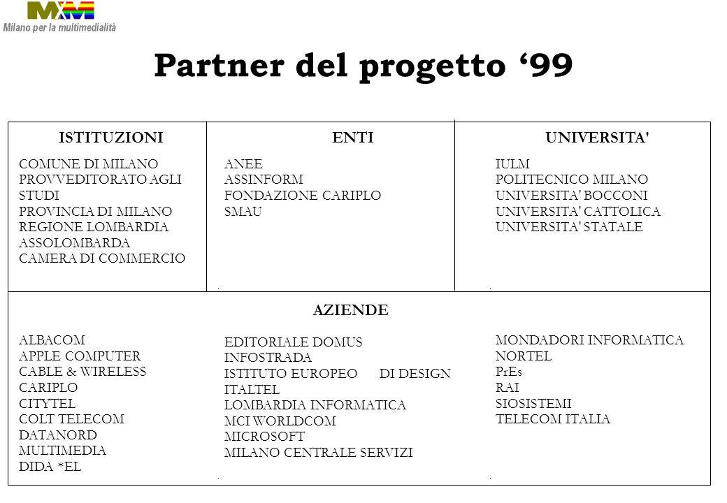 Partner del progetto 99 ISTITUZIONI COMUNE DI MILANO PROVVEDITORATO AGLI STUDI PROVINCIA DI MILANO REGIONE LOMBARDIA ASSOLOMBARDA CAMERA DI COMMERCIO ENTI ANEE ASSINFORM FONDAZIONE CARIPLO SMAU UNIVERSITA IULM POLITECNICO MILANO UNIVERSITA BOCCONI UNIVERSITA CATTOLICA UNIVERSITA STATALE ALBACOM APPLE COMPUTER CABLE & WIRELESS CARIPLO CITYTEL COLT TELECOM DATANORD MULTIMEDIA DIDA *EL AZIENDE EDITORIALE DOMUS INFOSTRADA ISTITUTO EUROPEO DI DESIGN ITALTEL LOMBARDIA INFORMATICA MCI WORLDCOM MICROSOFT MILANO CENTRALE SERVIZI MONDADORI INFORMATICA NORTEL PrEs RAI SIOSISTEMI TELECOM ITALIA