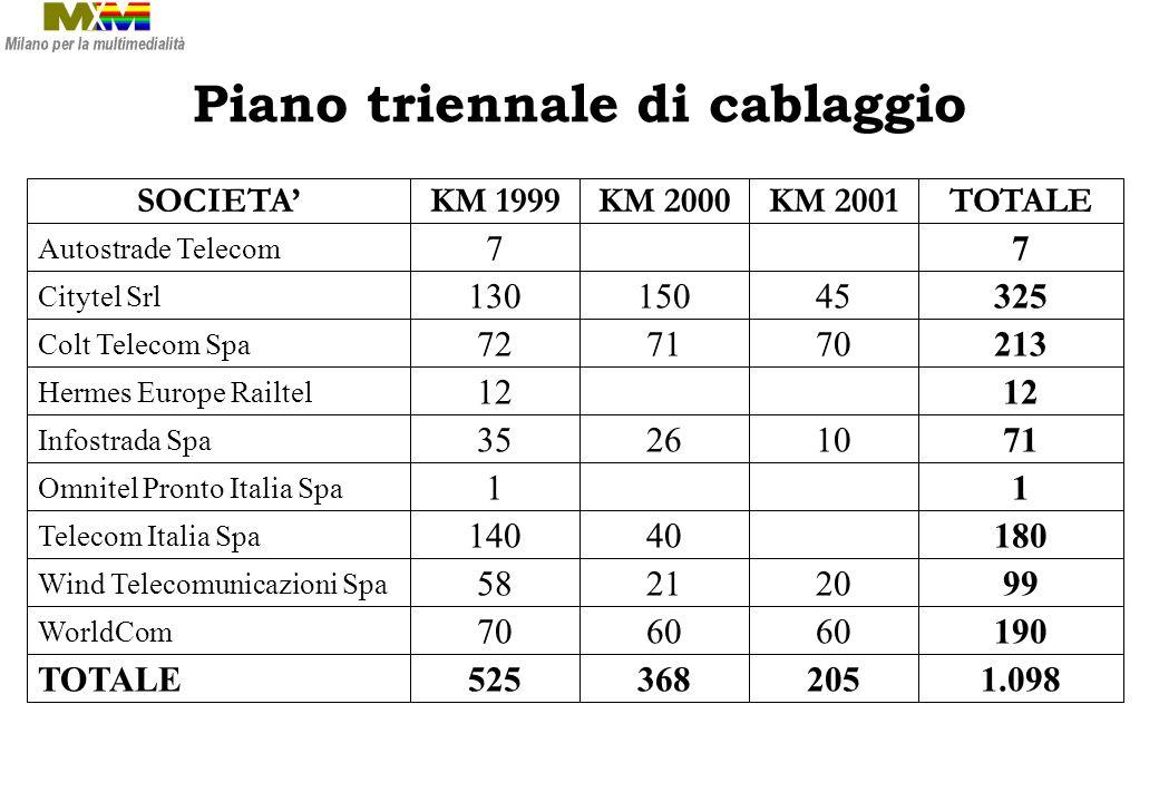 I nuovi operatori a Milano Citytel: Investimenti per 110 Mdi Colt: Investimenti 200 Mdi, 60 Km di f.o.