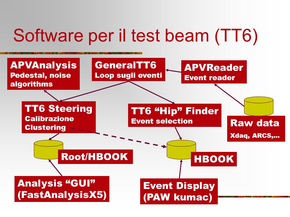 Software per il test beam (TT6) APVAnalysis Pedestal, noise algorithms Analysis GUI (FastAnalysisX5) Root/HBOOK Event Display (PAW kumac) TT6 Steering Calibrazione Clustering GeneralTT6 Loop sugli eventi TT6 Hip Finder Event selection HBOOK Raw data Xdaq, ARCS,… APVReader Event reader
