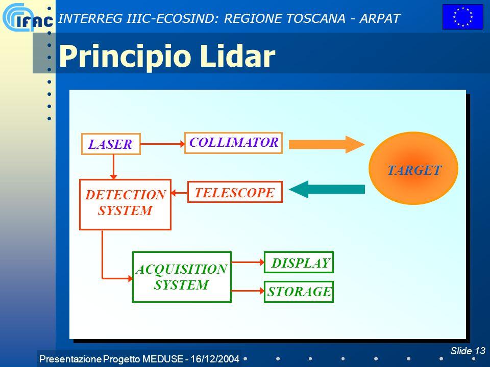 Presentazione Progetto MEDUSE - 16/12/2004 INTERREG IIIC-ECOSIND: REGIONE TOSCANA - ARPAT Slide 13 Principio Lidar TARGET LASER COLLIMATOR TELESCOPE D
