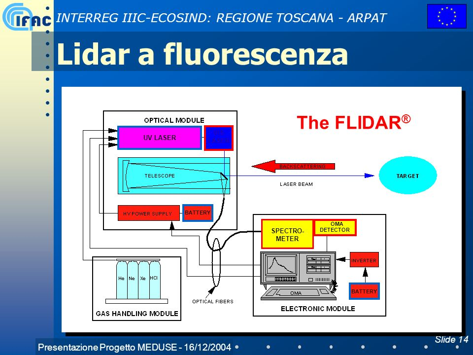 Presentazione Progetto MEDUSE - 16/12/2004 INTERREG IIIC-ECOSIND: REGIONE TOSCANA - ARPAT Slide 14 Lidar a fluorescenza The FLIDAR ® OMA DETECTOR BATT