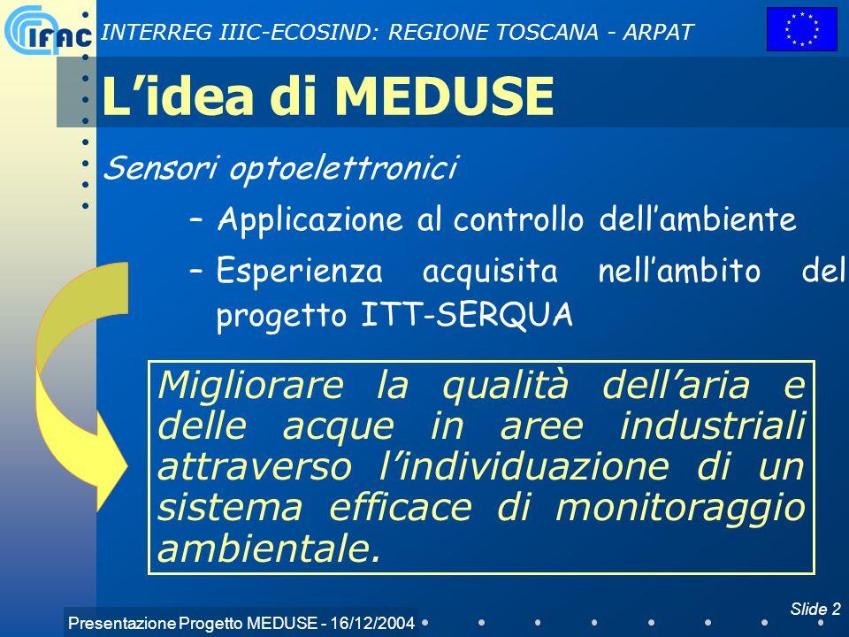 Presentazione Progetto MEDUSE - 16/12/2004 INTERREG IIIC-ECOSIND: REGIONE TOSCANA - ARPAT Slide 2 Lidea di MEDUSE Sensori optoelettronici –Applicazion