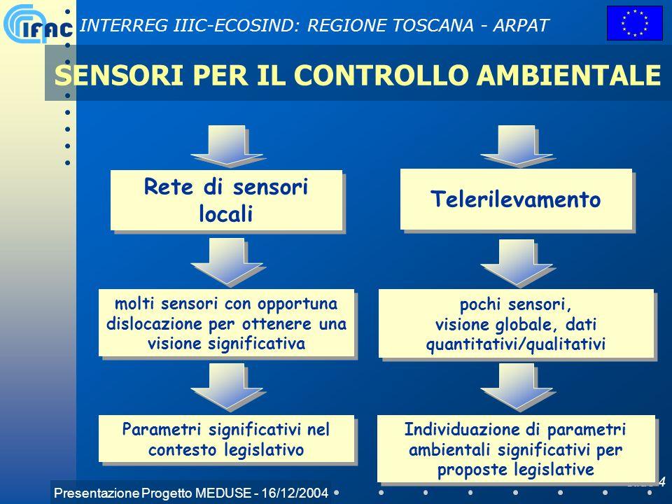 Presentazione Progetto MEDUSE - 16/12/2004 INTERREG IIIC-ECOSIND: REGIONE TOSCANA - ARPAT Slide 4 SENSORI PER IL CONTROLLO AMBIENTALE Rete di sensori
