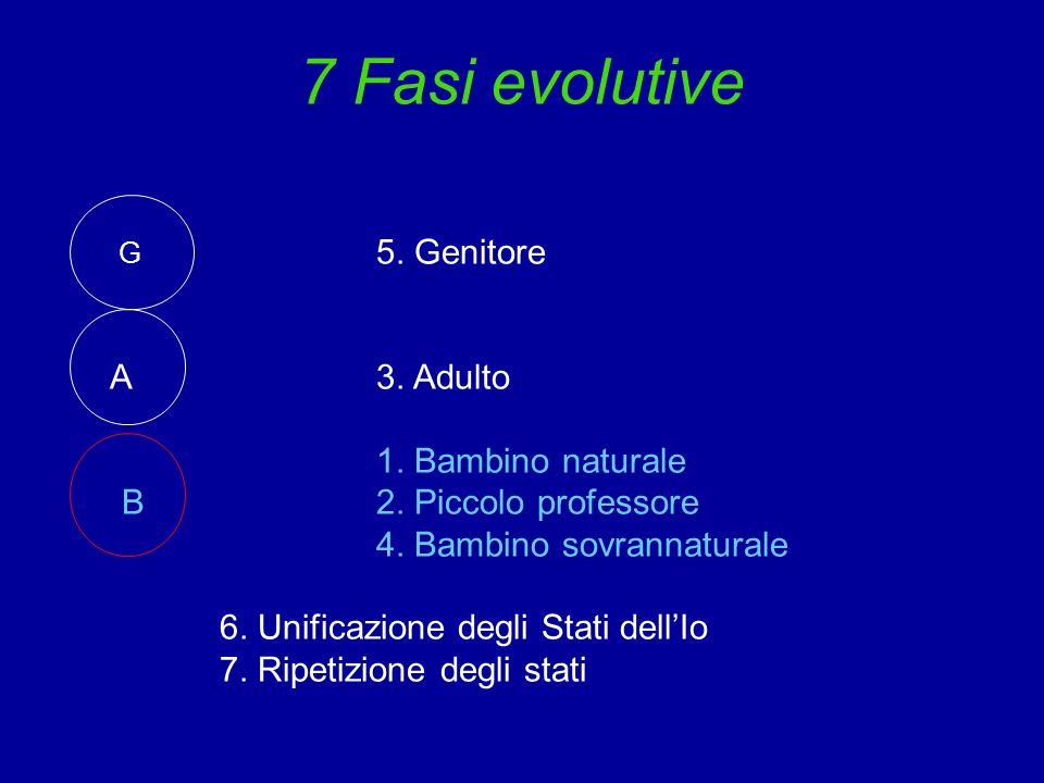 7 Fasi evolutive G 5. Genitore A3. Adulto 1. Bambino naturale B2. Piccolo professore 4. Bambino sovrannaturale 6. Unificazione degli Stati dellIo 7. R