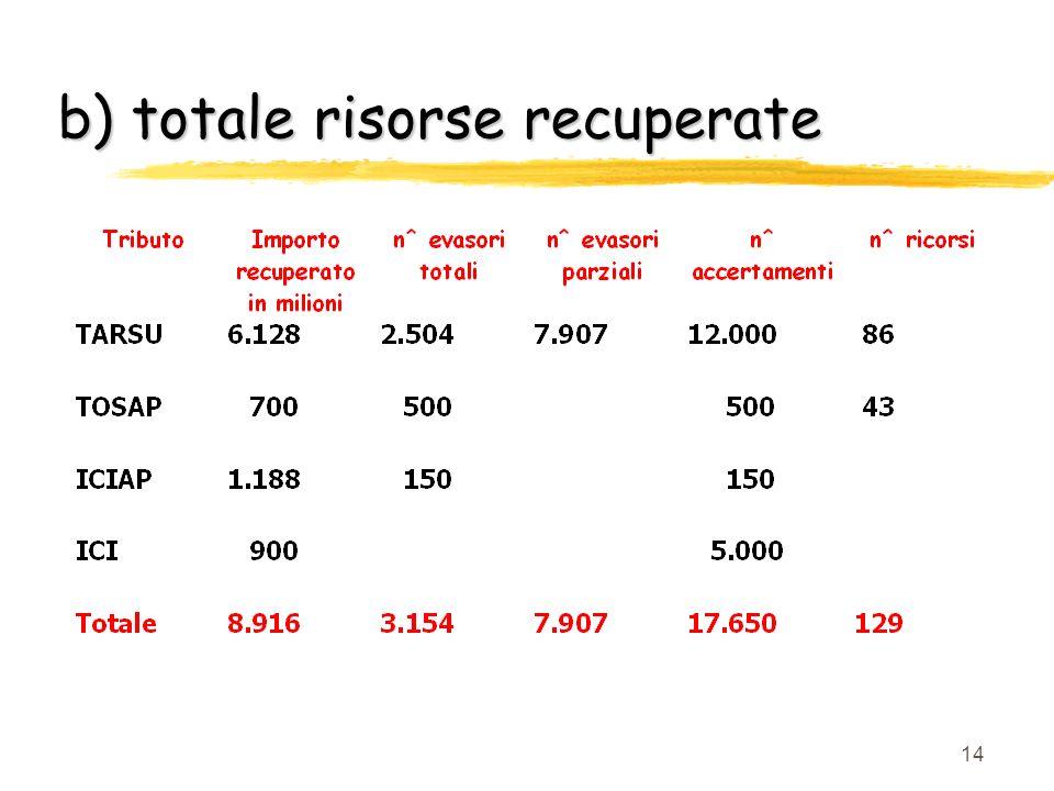 13 Numeri che servono a ragionare a) Numeri che servono a ragionare a) vantaggio finanziario a regime