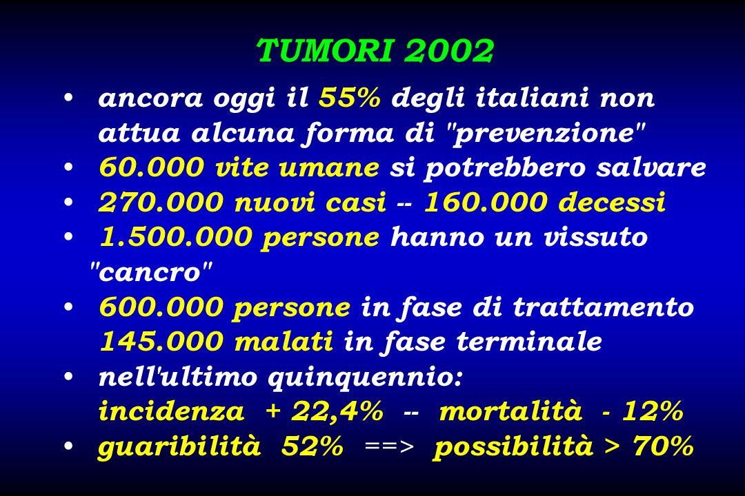 TUMORI 2002 ancora oggi il 55% degli italiani non attua alcuna forma di prevenzione 60.000 vite umane si potrebbero salvare 270.000 nuovi casi -- 160.000 decessi 1.500.000 persone hanno un vissuto cancro 600.000 persone in fase di trattamento 145.000 malati in fase terminale nell ultimo quinquennio: incidenza + 22,4% -- mortalità - 12% guaribilità 52% ==> possibilità > 70%