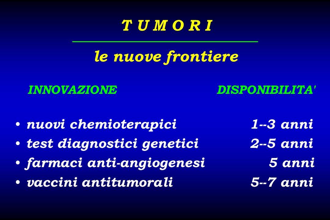 T U M O R I le nuove frontiere nuovi chemioterapici1--3 anni test diagnostici genetici2--5 anni farmaci anti-angiogenesi 5 anni vaccini antitumorali5--7 anni INNOVAZIONE DISPONIBILITA