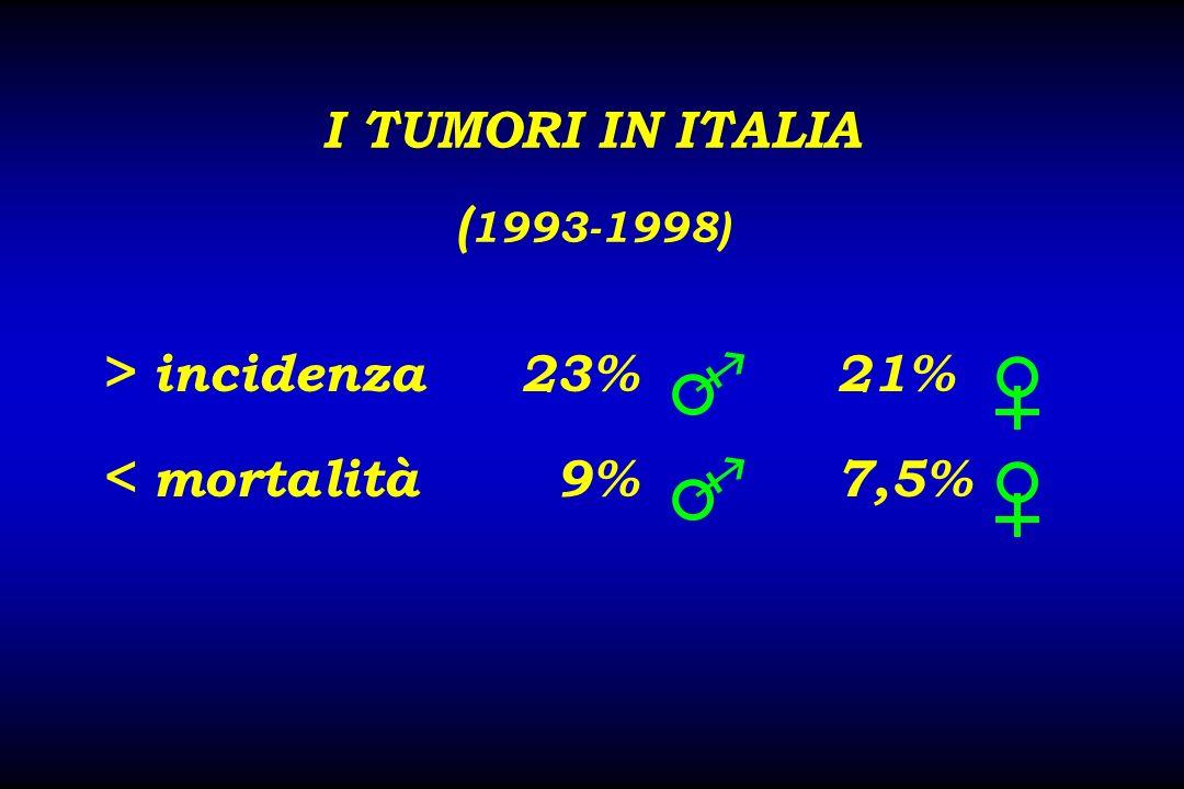 MORTALITA DA CANCRO 1)MAMMELLAPOLMONE 2)INTESTINOINTESTINO 3)POLMONEPROSTATA 4)STOMACOSTOMACO 5)UTEROPANCREAS Negli ultimi 10 anni si è registrata una riduzione di mortalità dell 8% per la mammella e del 20% per lo stomaco