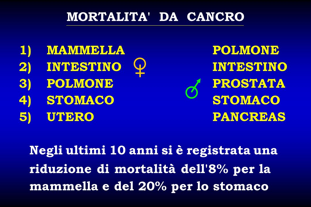 MORTALITA' DA CANCRO 1)MAMMELLAPOLMONE 2)INTESTINOINTESTINO 3)POLMONEPROSTATA 4)STOMACOSTOMACO 5)UTEROPANCREAS Negli ultimi 10 anni si è registrata un
