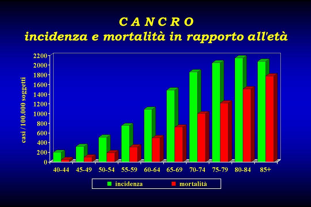 C A N C R O incidenza e mortalità in rapporto all'età casi / 100.000 soggetti