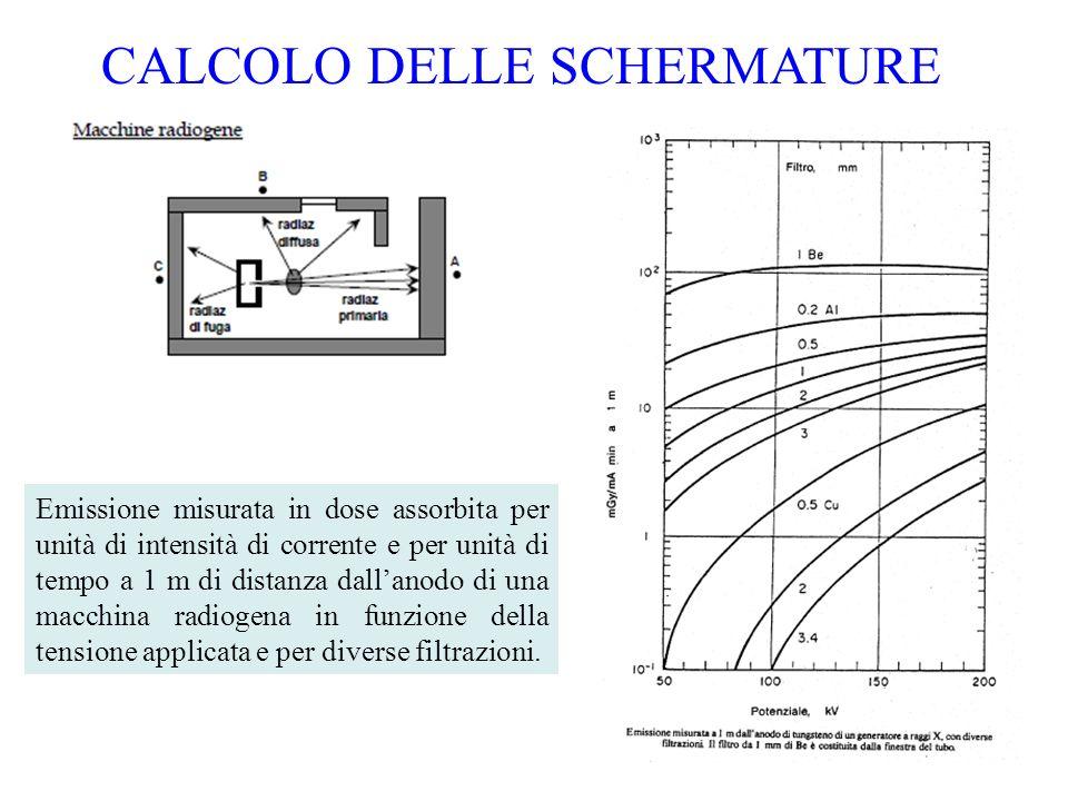 14 CALCOLO DELLE SCHERMATURE Emissione misurata in dose assorbita per unità di intensità di corrente e per unità di tempo a 1 m di distanza dallanodo