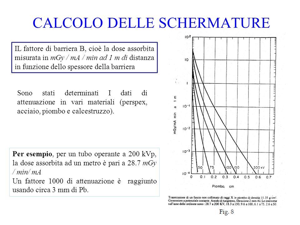15 CALCOLO DELLE SCHERMATURE Sono stati determinati I dati di attenuazione in vari materiali (perspex, acciaio, piombo e calcestruzzo). IL fattore di