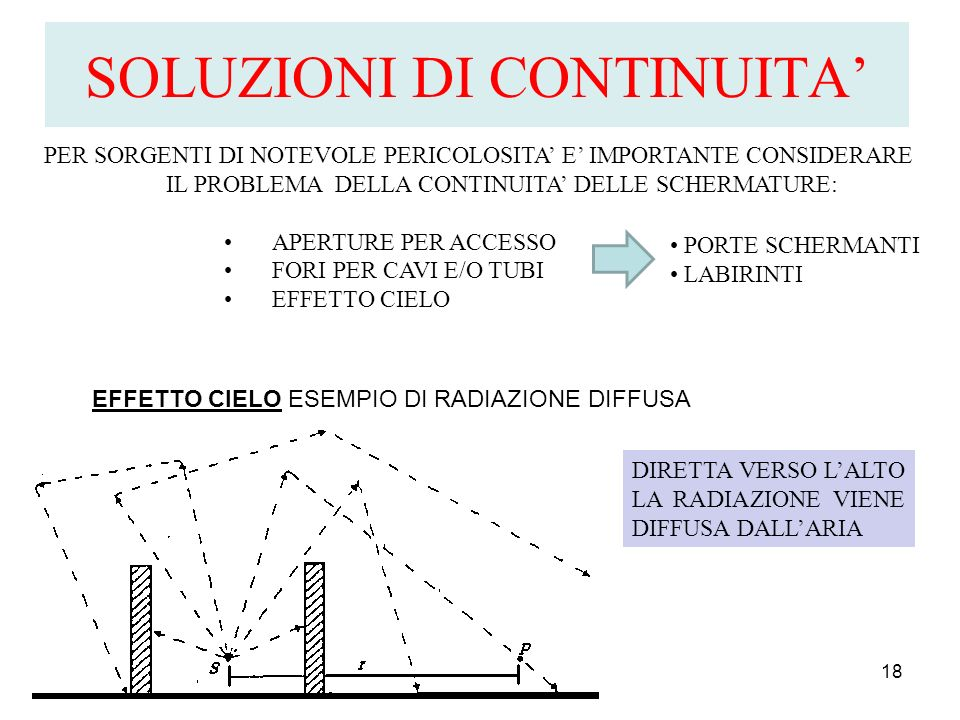 SOLUZIONI DI CONTINUITA 18 PER SORGENTI DI NOTEVOLE PERICOLOSITA E IMPORTANTE CONSIDERARE IL PROBLEMA DELLA CONTINUITA DELLE SCHERMATURE: APERTURE PER