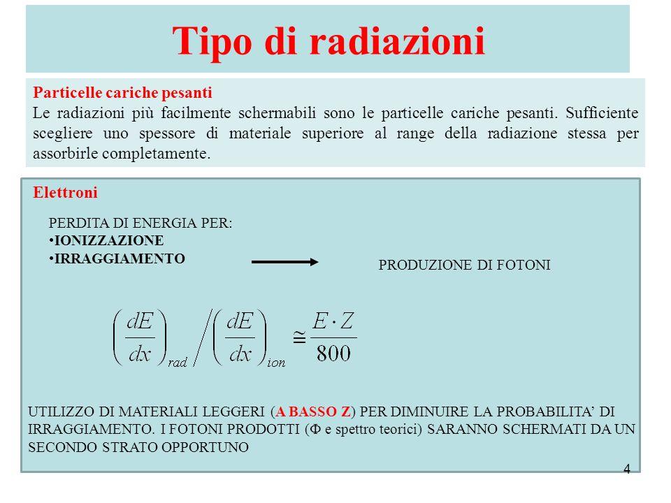 Tipo di radiazioni 4 Particelle cariche pesanti Le radiazioni più facilmente schermabili sono le particelle cariche pesanti. Sufficiente scegliere uno