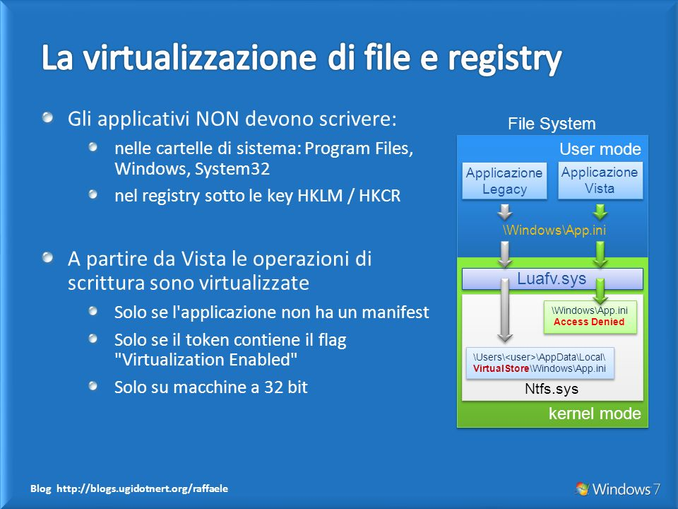 Blog http://blogs.ugidotnert.org/raffaele Gli applicativi NON devono scrivere: nelle cartelle di sistema: Program Files, Windows, System32 nel registry sotto le key HKLM / HKCR A partire da Vista le operazioni di scrittura sono virtualizzate Solo se l applicazione non ha un manifest Solo se il token contiene il flag Virtualization Enabled Solo su macchine a 32 bit User mode kernel mode Luafv.sys Ntfs.sys Applicazione Legacy Applicazione Legacy \Windows\App.ini \Users\ \AppData\Local\ VirtualStore\Windows\App.ini \Windows\App.ini Access Denied \Windows\App.ini Access Denied Applicazione Vista Applicazione Vista File System