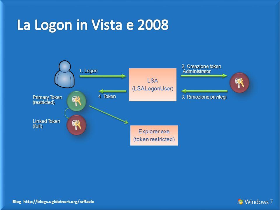 Blog http://blogs.ugidotnert.org/raffaele LSA (LSALogonUser) 1. Logon 2. Creazione token Administrator 3. Rimozione privilegi Primary Token (restricte